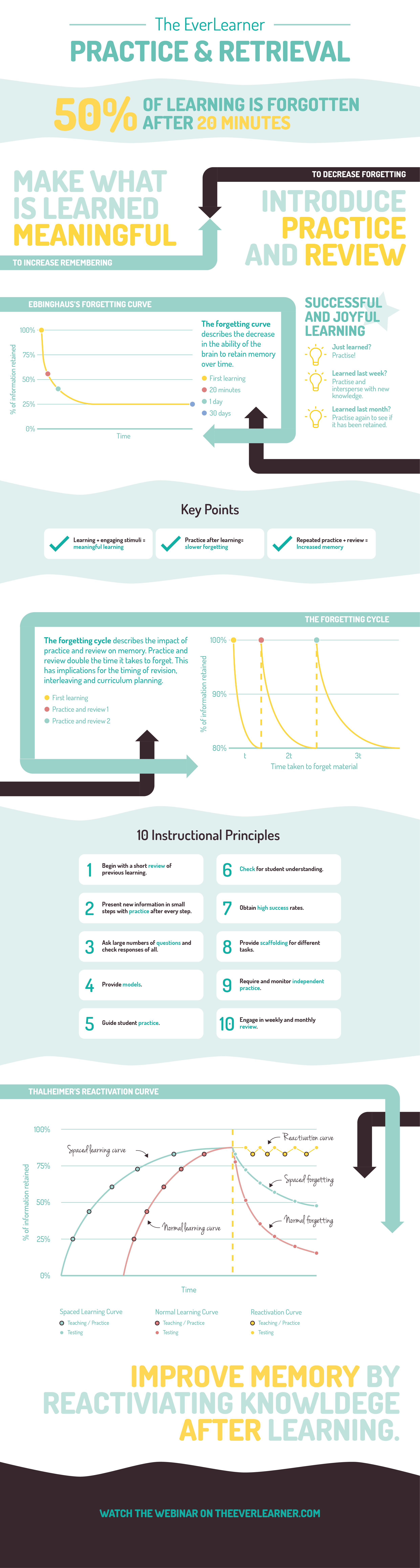 Practice and Retrieval Infographic
